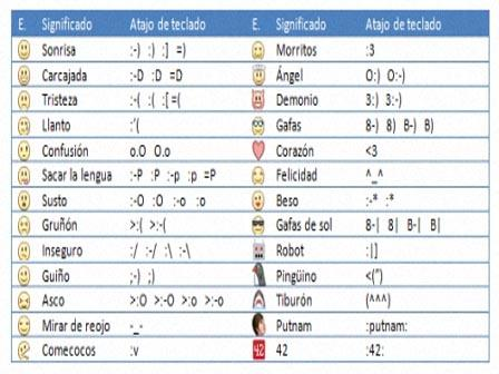 Signos y Emoticonos del Facebook