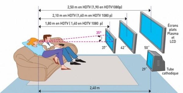 Gu a practica para no equivocarse a la hora de comprar un - Tamano televisor distancia ...